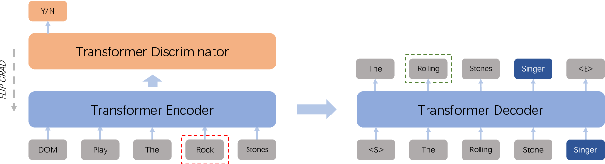 Figure 3 for Bridging the Gap Between Clean Data Training and Real-World Inference for Spoken Language Understanding