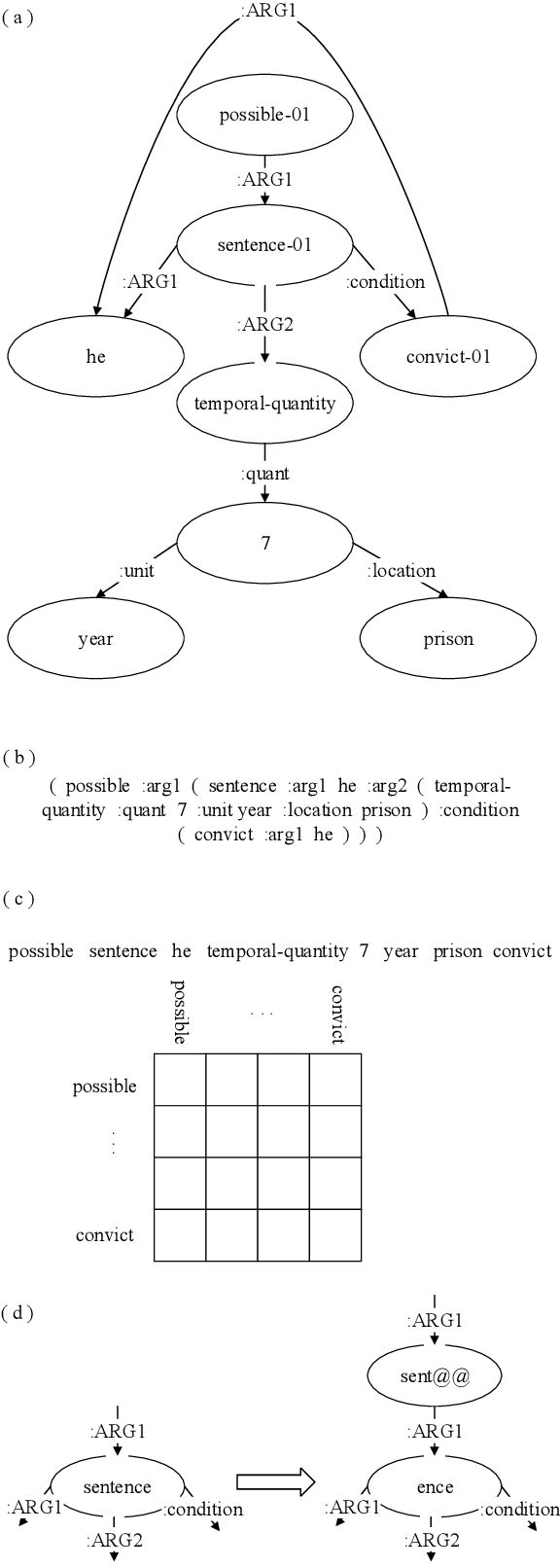 Figure 1 for Modeling Graph Structure in Transformer for Better AMR-to-Text Generation