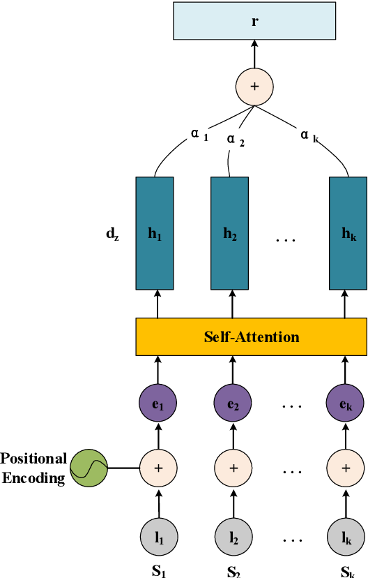 Figure 3 for Modeling Graph Structure in Transformer for Better AMR-to-Text Generation