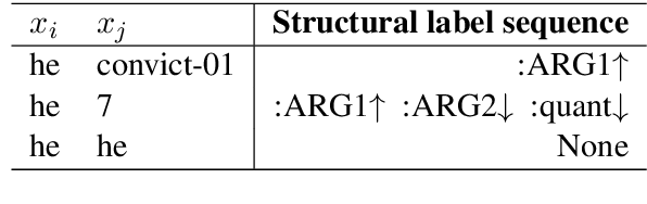 Figure 2 for Modeling Graph Structure in Transformer for Better AMR-to-Text Generation
