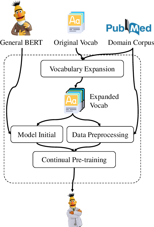Figure 3 for Adapt-and-Distill: Developing Small, Fast and Effective Pretrained Language Models for Domains
