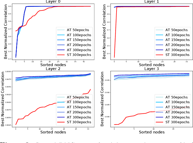 Figure 4 for Understanding Robustness in Teacher-Student Setting: A New Perspective