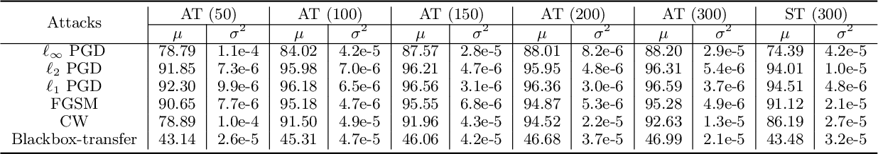 Figure 2 for Understanding Robustness in Teacher-Student Setting: A New Perspective