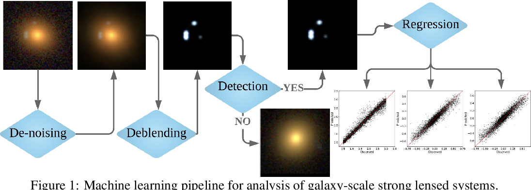 Figure 1 for Modular Deep Learning Analysis of Galaxy-Scale Strong Lensing Images