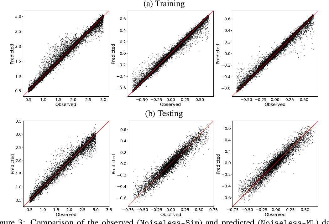 Figure 4 for Modular Deep Learning Analysis of Galaxy-Scale Strong Lensing Images