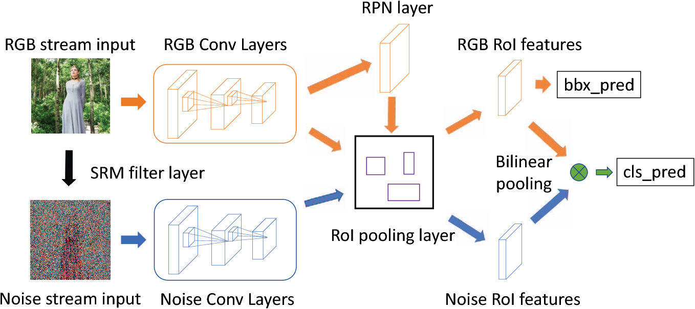 Figure 3 for Learning Rich Features for Image Manipulation Detection