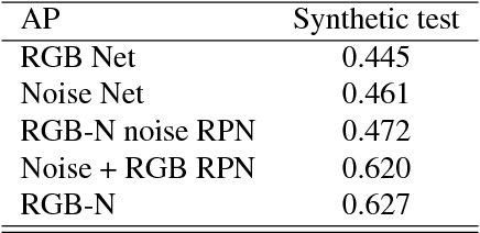 Figure 2 for Learning Rich Features for Image Manipulation Detection
