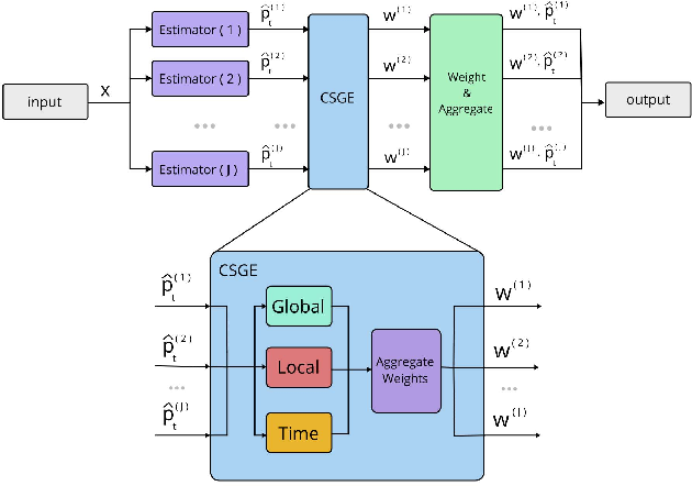 Figure 1 for Coopetitive Soft Gating Ensemble