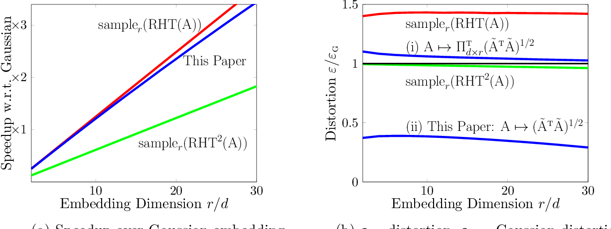 Figure 1 for Fast Fixed Dimension L2-Subspace Embeddings of Arbitrary Accuracy, With Application to L1 and L2 Tasks