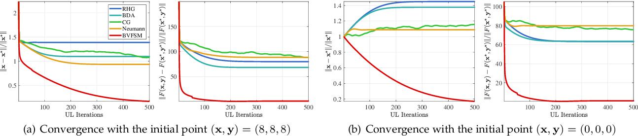 Figure 2 for Value-Function-based Sequential Minimization for Bi-level Optimization