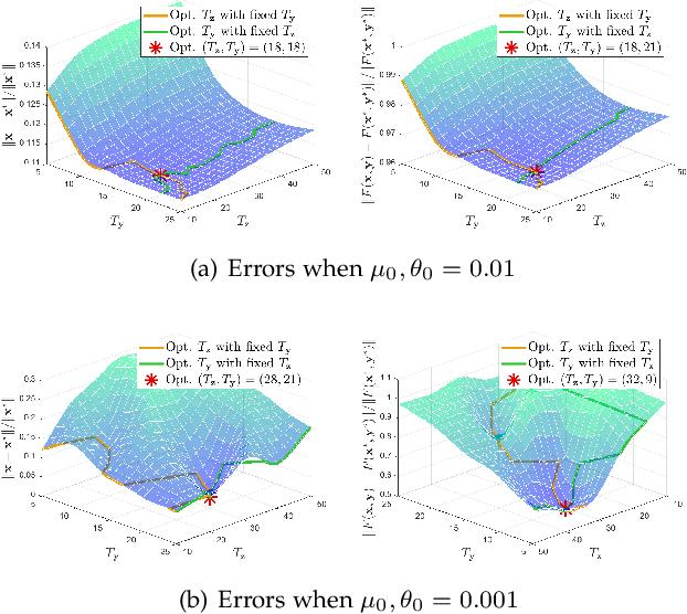 Figure 4 for Value-Function-based Sequential Minimization for Bi-level Optimization