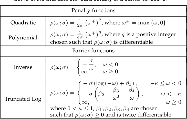 Figure 1 for Value-Function-based Sequential Minimization for Bi-level Optimization