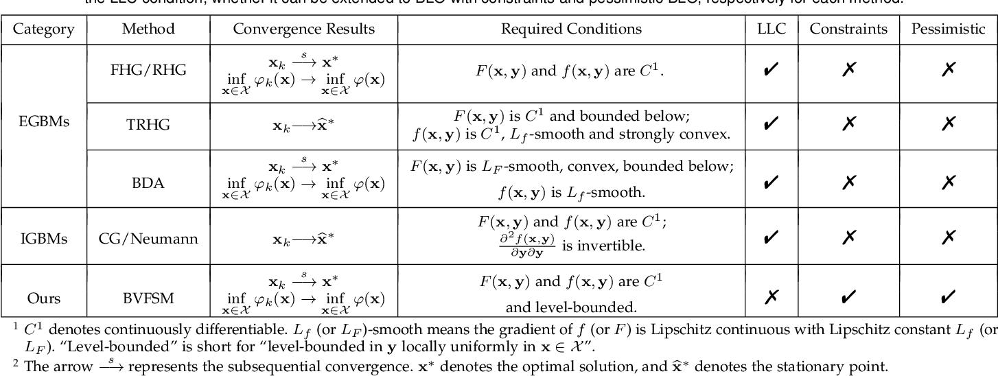 Figure 3 for Value-Function-based Sequential Minimization for Bi-level Optimization