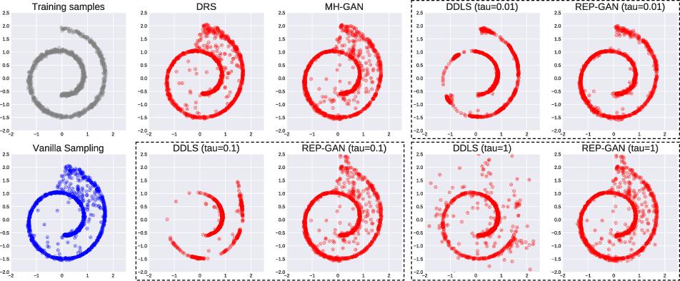 Figure 3 for Reparameterized Sampling for Generative Adversarial Networks