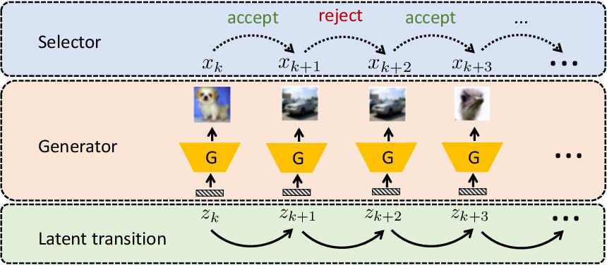 Figure 1 for Reparameterized Sampling for Generative Adversarial Networks