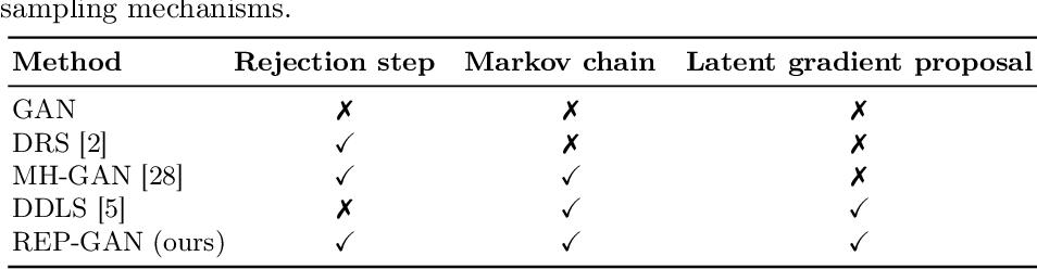 Figure 2 for Reparameterized Sampling for Generative Adversarial Networks