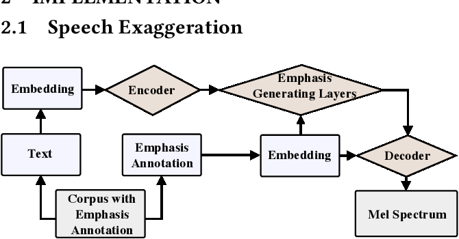 Figure 1 for Corrective feedback, emphatic speech synthesis, visual-speech exaggeration, pronunciation learning