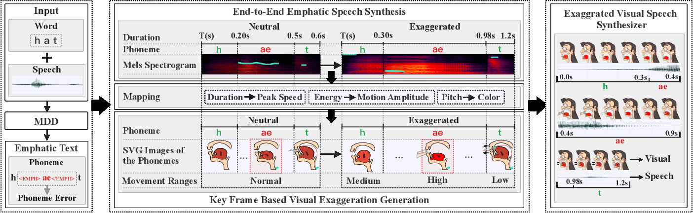 Figure 2 for Corrective feedback, emphatic speech synthesis, visual-speech exaggeration, pronunciation learning
