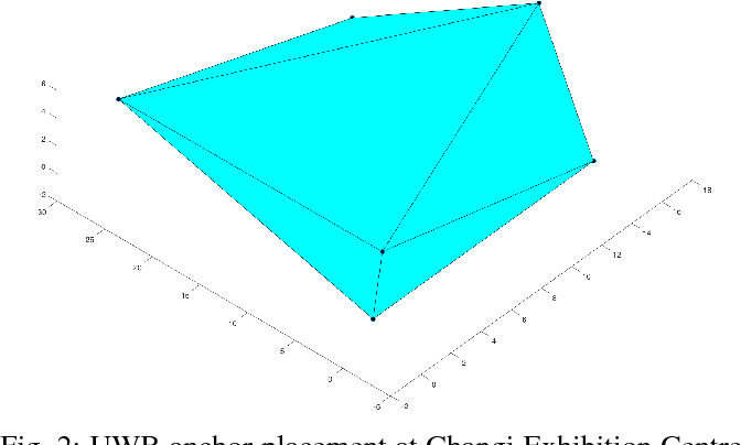 Figure 2 for Accurate 3D Localization for MAV Swarms by UWB and IMU Fusion