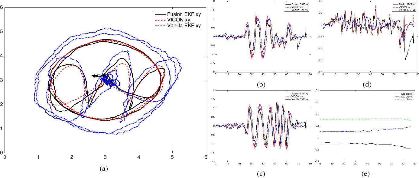 Figure 4 for Accurate 3D Localization for MAV Swarms by UWB and IMU Fusion