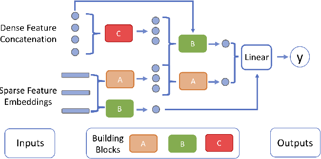 Figure 1 for Towards Automated Neural Interaction Discovery for Click-Through Rate Prediction