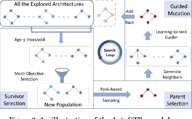 Figure 3 for Towards Automated Neural Interaction Discovery for Click-Through Rate Prediction