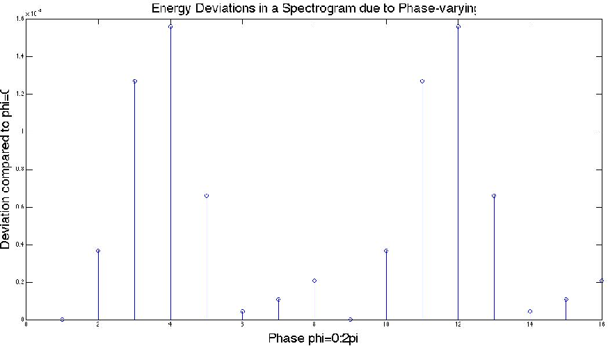 Figure 27 from Real Time Spectrogram Inversion Diploma