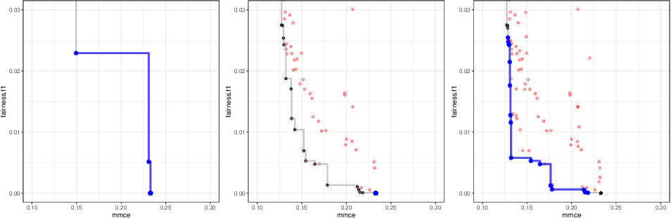 Figure 4 for Multi-Objective Automatic Machine Learning with AutoxgboostMC