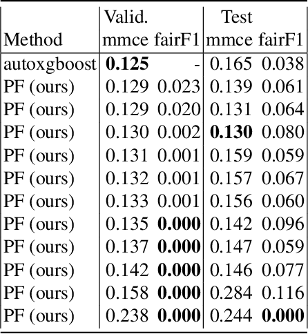Figure 2 for Multi-Objective Automatic Machine Learning with AutoxgboostMC
