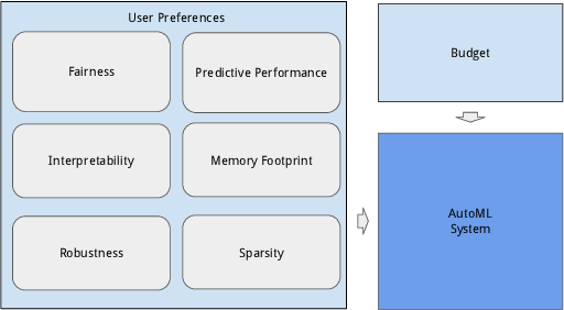 Figure 1 for Multi-Objective Automatic Machine Learning with AutoxgboostMC