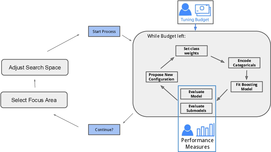Figure 3 for Multi-Objective Automatic Machine Learning with AutoxgboostMC