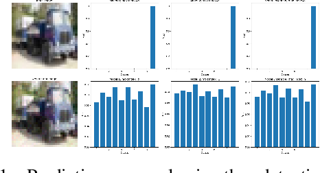Figure 2 for Improving Ensemble Robustness by Collaboratively Promoting and Demoting Adversarial Robustness