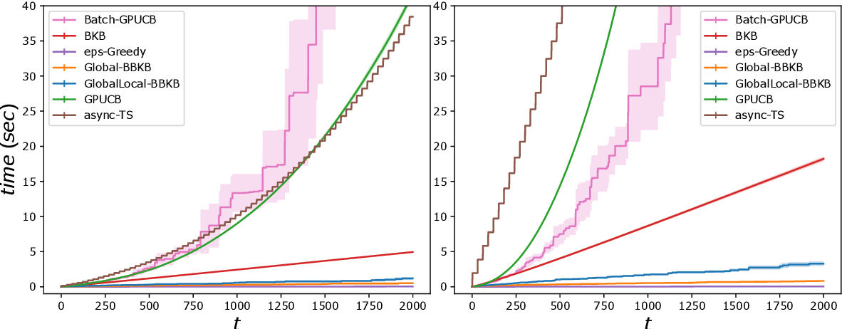 Figure 3 for Near-linear Time Gaussian Process Optimization with Adaptive Batching and Resparsification