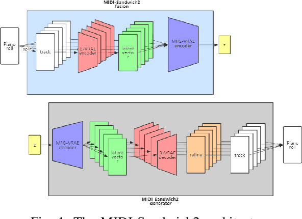 Figure 1 for MIDI-Sandwich2: RNN-based Hierarchical Multi-modal Fusion Generation VAE networks for multi-track symbolic music generation