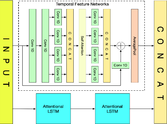 Figure 1 for RTFN: Robust Temporal Feature Network