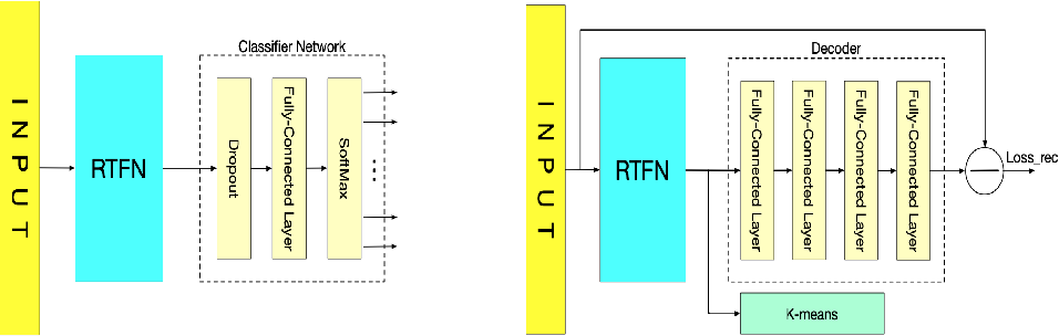 Figure 4 for RTFN: Robust Temporal Feature Network
