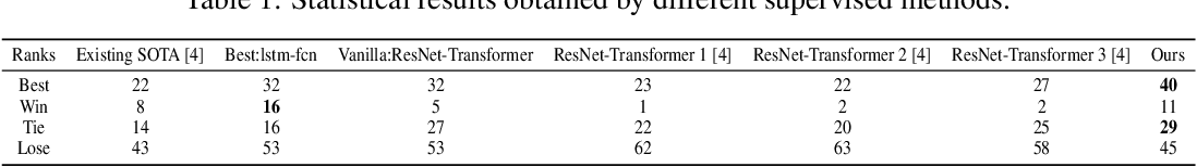 Figure 2 for RTFN: Robust Temporal Feature Network