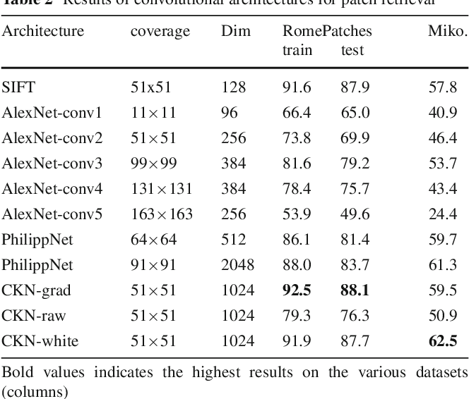 Figure 4 for Convolutional Patch Representations for Image Retrieval: an Unsupervised Approach