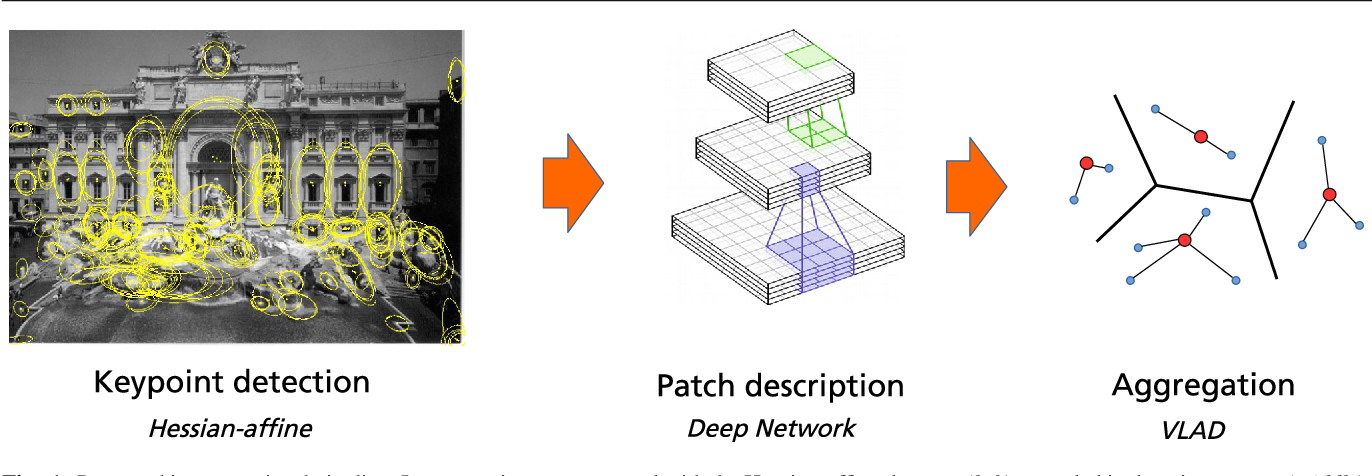 Figure 1 for Convolutional Patch Representations for Image Retrieval: an Unsupervised Approach