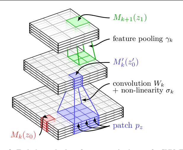Figure 3 for Convolutional Patch Representations for Image Retrieval: an Unsupervised Approach