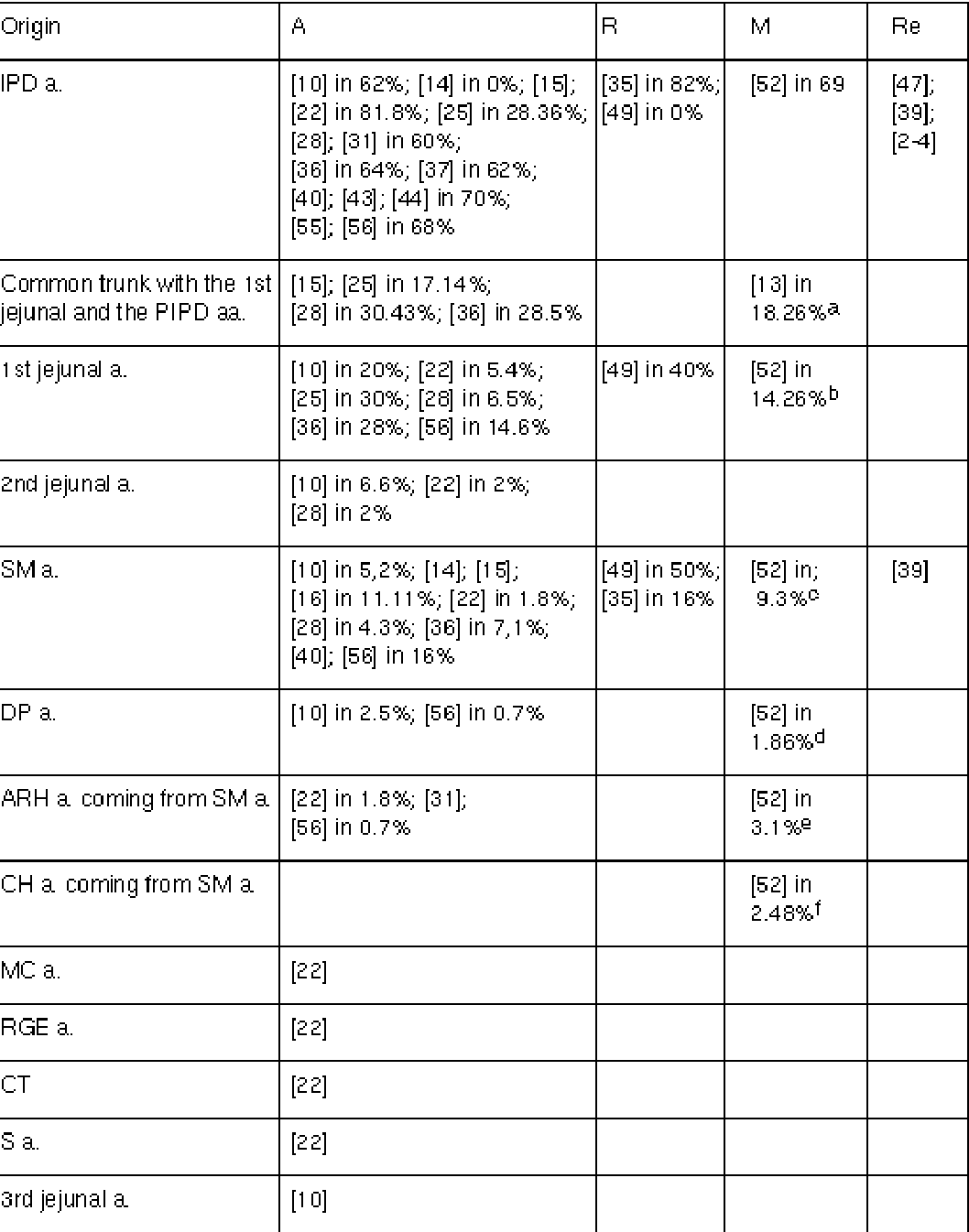 Table 1 From The Arterial Blood Supply Of The Pancreas A Review Iv
