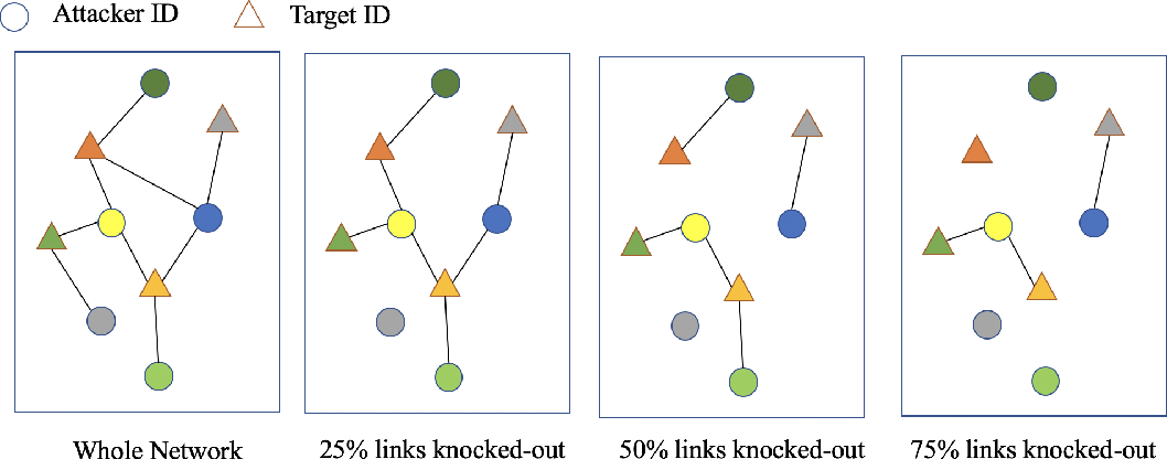 Figure 3 for Heterogeneous Graph based Deep Learning for Biomedical Network Link Prediction