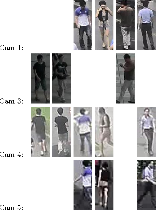 Figure 4 for Open-set Person Re-identification
