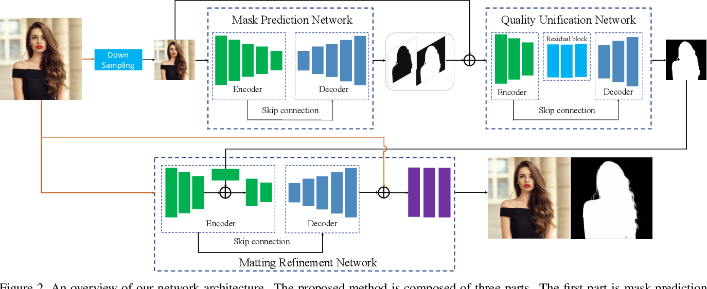 Figure 3 for Boosting Semantic Human Matting with Coarse Annotations