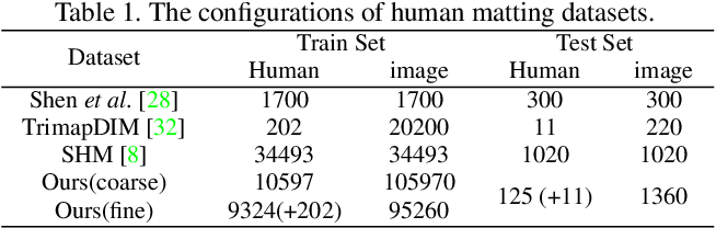 Figure 2 for Boosting Semantic Human Matting with Coarse Annotations