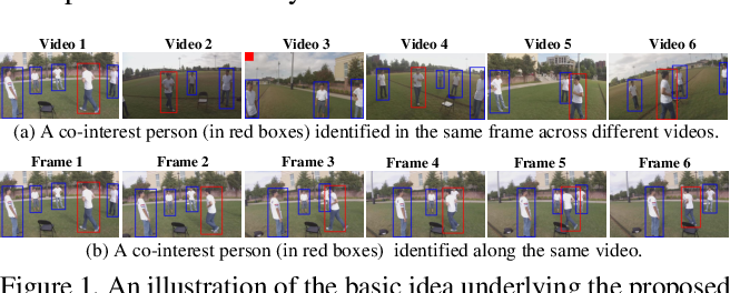 Figure 1 for Co-interest Person Detection from Multiple Wearable Camera Videos