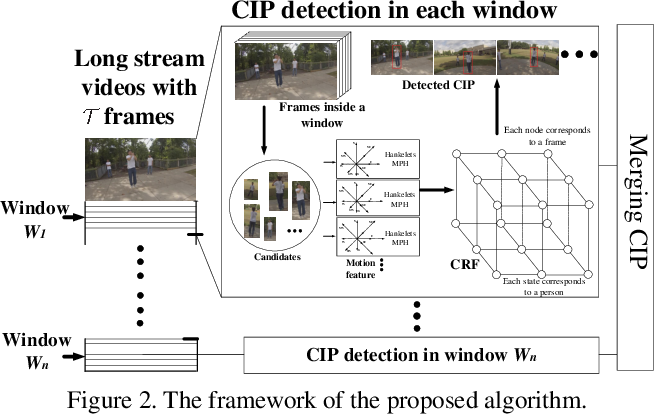 Figure 3 for Co-interest Person Detection from Multiple Wearable Camera Videos