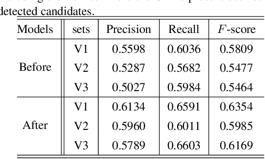 Figure 4 for Co-interest Person Detection from Multiple Wearable Camera Videos