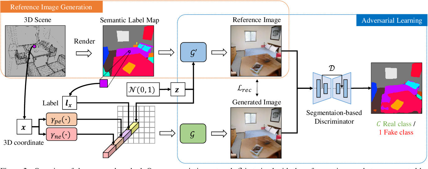 Figure 3 for Realistic Image Synthesis with Configurable 3D Scene Layouts