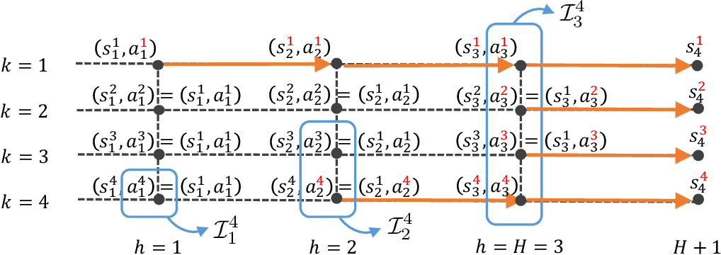 Figure 1 for Sample-Efficient Reinforcement Learning Is Feasible for Linearly Realizable MDPs with Limited Revisiting